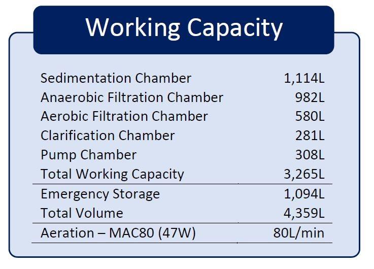 Working capacity diagram